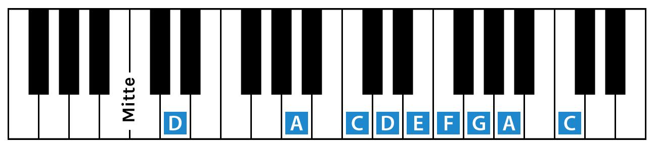 Dieses Beispiel zeigt die Noten der Handpan-Skala D-Moll bzw. D-Amara auf einem Klavier